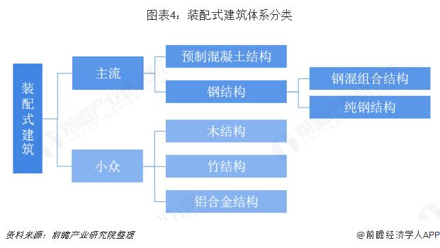 图表4:装配式建筑体系分类