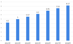 2018年中国网络身份认证信息安全行业市场现状与发展前景分析 00后成最大受害群体【组图】
