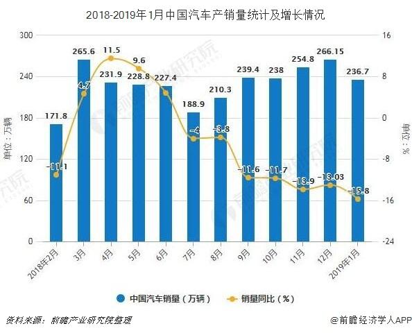 2018-2019年1月中国汽车产销量统计及增长情况