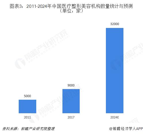 图表3:2011-2024年中国医疗整形美容机构数量与预测(单位:家)