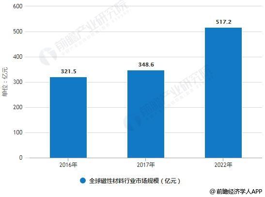 2016-2022年全球磁性材料行业市场规模统计情况及预测