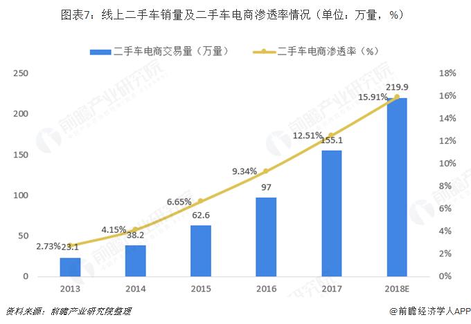 图表7:线上二手车销量及二手车电商渗透率情况(单位:万量,%)