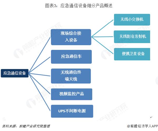 图表3:应急通信设备细分产品概述