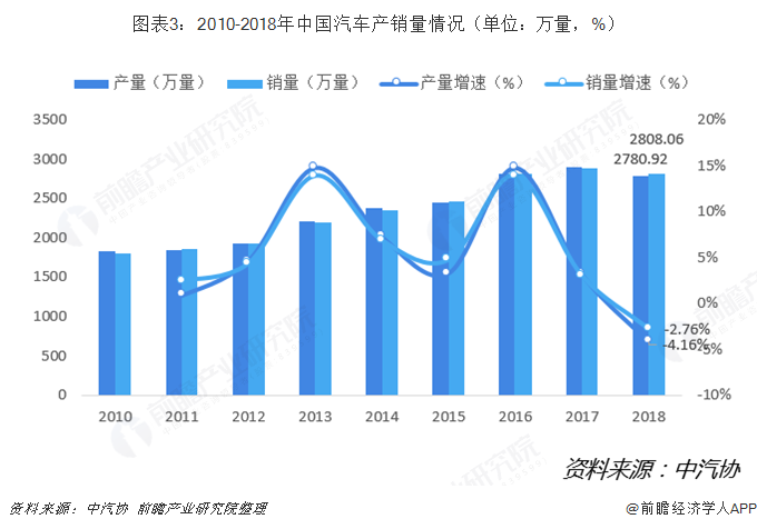 图表3:2010-2018年中国汽车产销量情况(单位?#21644;?#37327;,%)