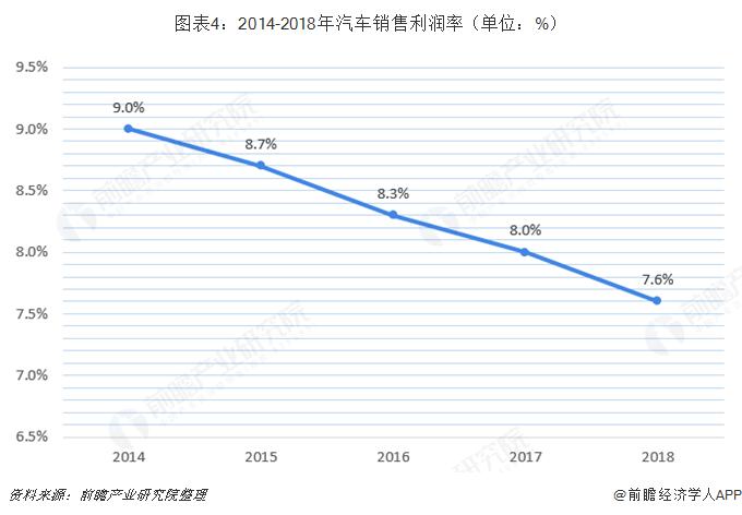图表4:2014-2018年汽车销售利润率(单位:%)