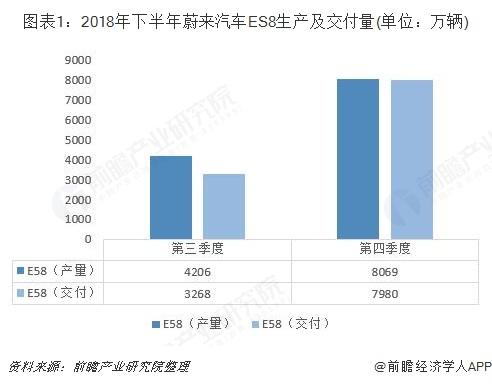 图表1:2018年下半年蔚来汽车ES8生产及交付量(单位:万辆)