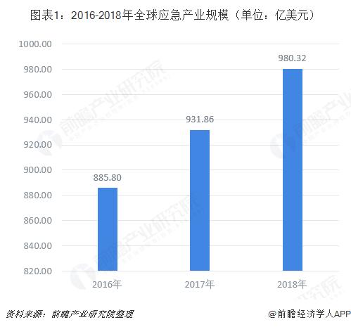 图表1:2016-2018年全球应急产业规模(单位:亿美元)