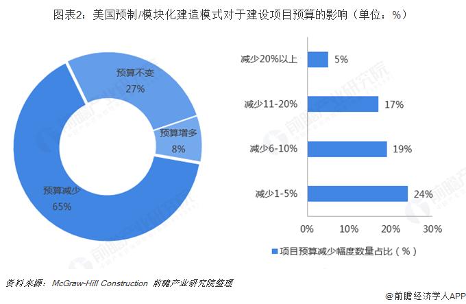 图表2:美国预制/模块化建造模式对于建设项目预算的影响(单位:%)