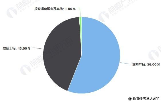 2017年中国安防产业总收入占比统计情况