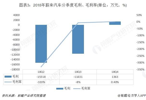 图表3:2018年蔚来汽车分季度毛利、毛利率(单位:万元,%)