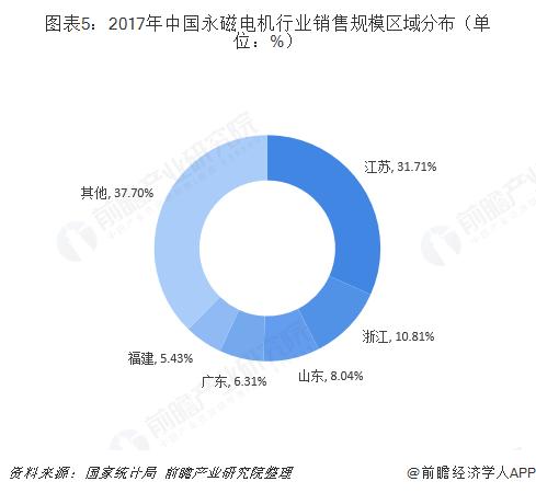 图表5:2017年中国永磁电机行业销售规模区域分布(单位:%)