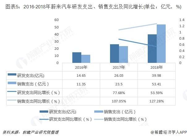 图表5:2016-2018年蔚来汽车研发支出、销售支出及同比增长(单位:亿元,%)
