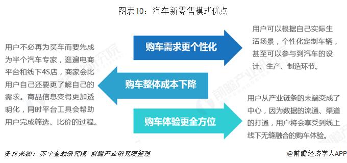 图表10:汽车新零售模式优点