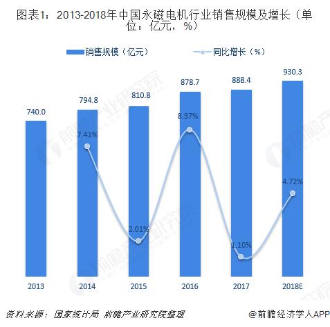 图表1:2013-2018年中国永磁电机行业销售规模及增长(单位:亿元,%)