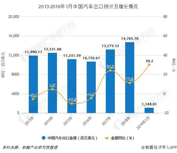 2013-2019年1月中国汽车出口统计及增长情况