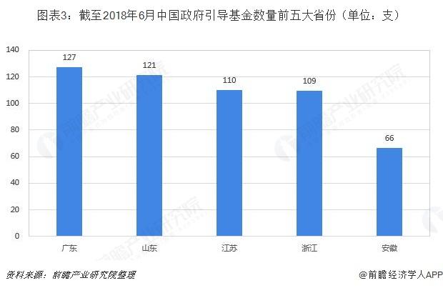 图表3:截至2018年6月中国政府引导基金数量前五大省份(单位:支)