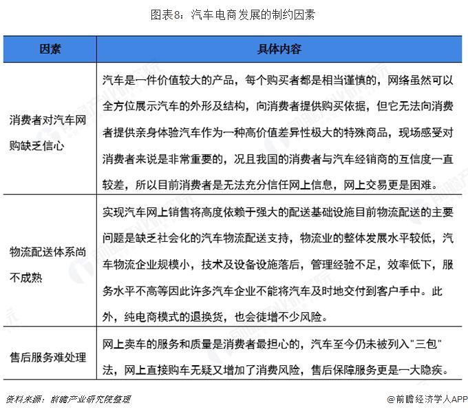 图表8:汽车电商发展的制约因素