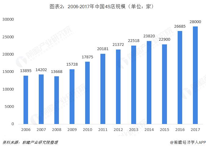 图表2:2006-2017年中国4S店规模(单位:家)