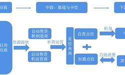 预见2019:《2019年中国自助售货机行业全景图谱》(附市场规模、<em>区域</em>发展现状、竞争<em>格局</em>)