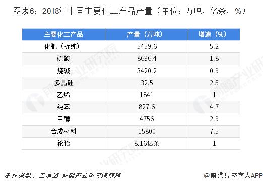 图表6:2018年中国主要化工产品产量(单位:万吨,亿条,%)