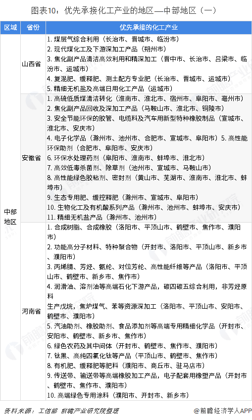 图表10:优先承接化工产业的地区——中部地区(一)