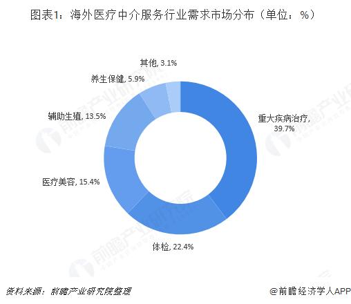 图表1:海外医疗中介服务行业需求市场分布(单位:%)