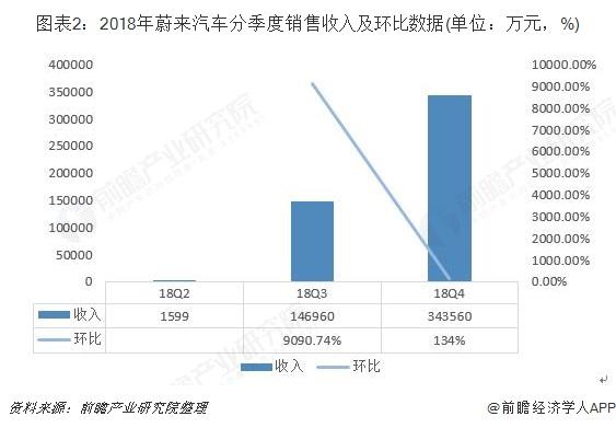 图表2:2018年蔚来汽车分季度销售收入及环比数据(单位:万元,%)