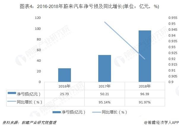 图表4:2016-2018年蔚来汽车净亏损及同比增长(单位:亿元,%)