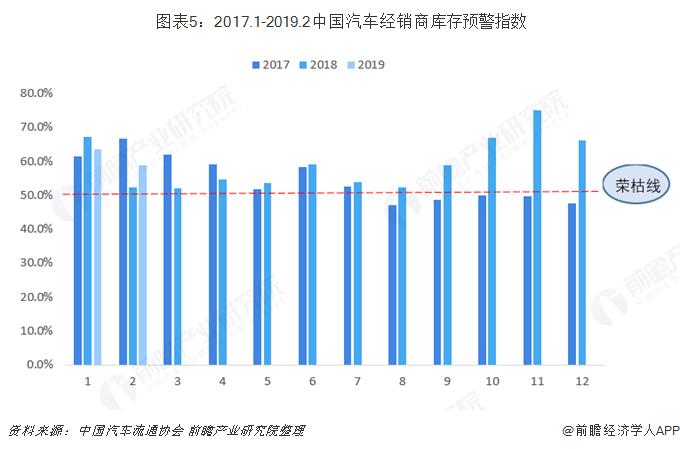 图表5:2017.1-2019.2中国汽车经销商库存预警指数