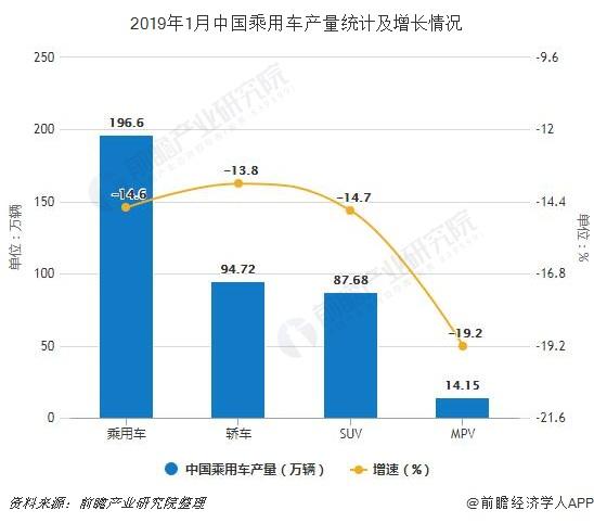 2019年1月中国乘用车产量统计及增长情况