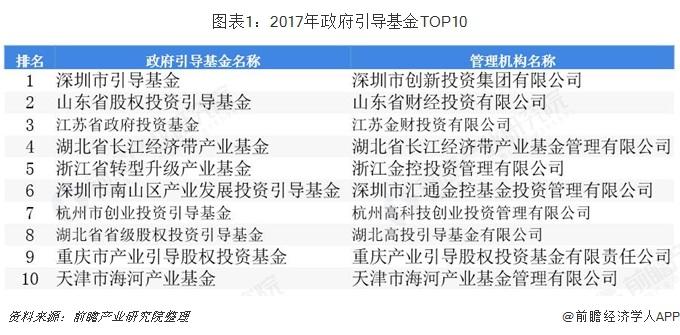 图表1:2017年政府引导基金TOP10