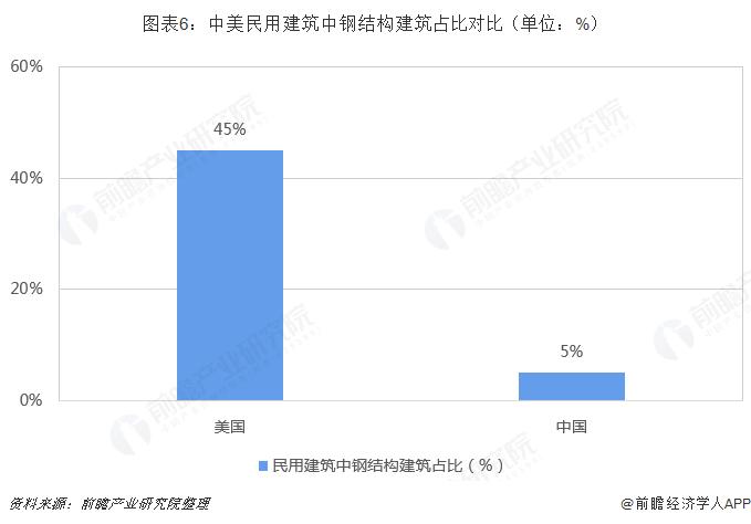 图表6:中美民用建筑中钢结构建筑占比对比(单位:%)