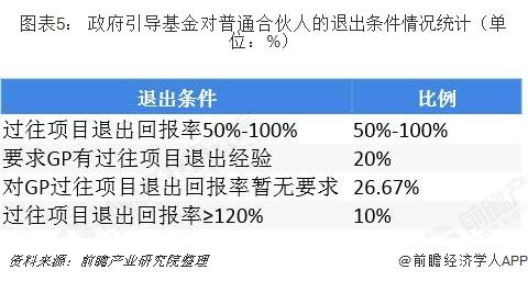 图表5: 政府引导基金对普通合伙人的退出条件情况统计(单位:%)