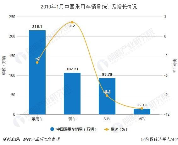 2019年1月中国乘用车销量统计及增长情况