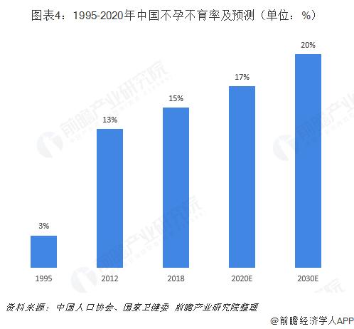 图表4:1995-2020年中国不孕不育率及预测(单位:%)