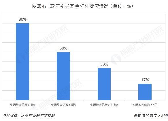 图表4: 政府引导基金杠杆效应情况(单位:%)