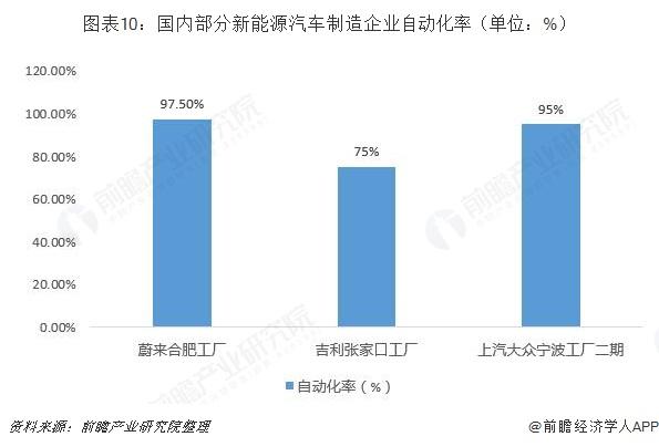 图表10:国内部分新能源汽车制造企业自动化率(单位:%)