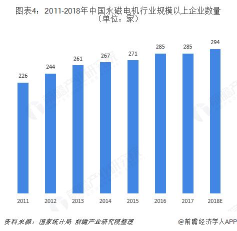 图表4:2011-2018年中国永磁电机行业规模以上企业数量(单位:家)