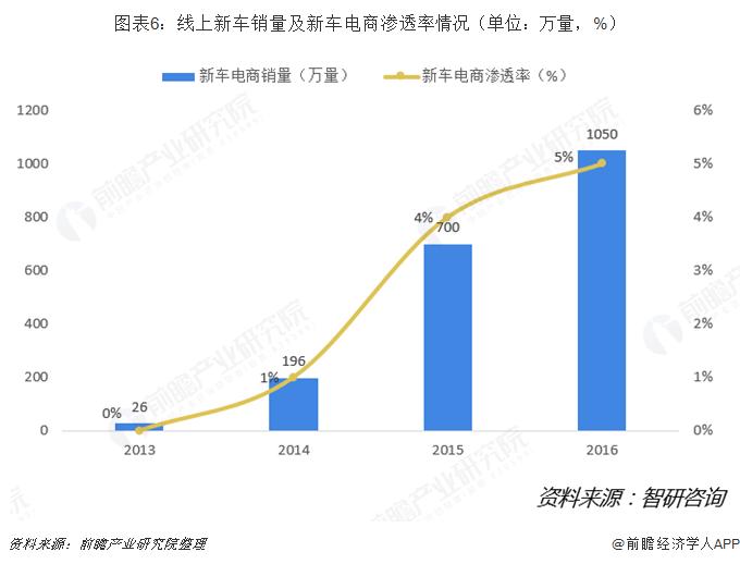 图表6:线上新车销量及新车电商渗透率情况(单位:万量,%)