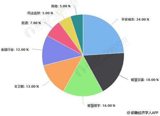 安防产品在各行业的应用占比统计情况