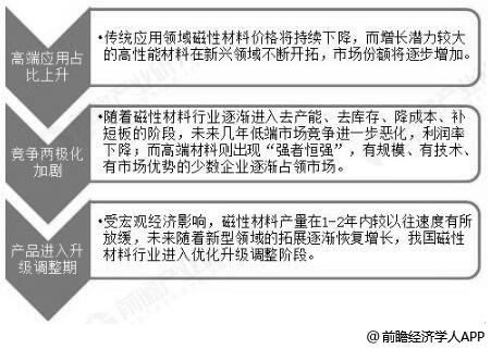 中国磁性材料行业发展趋势分析情况
