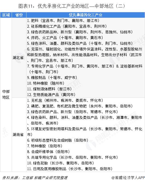 图表11:优先承接化工产业的地区——中部地区(二)