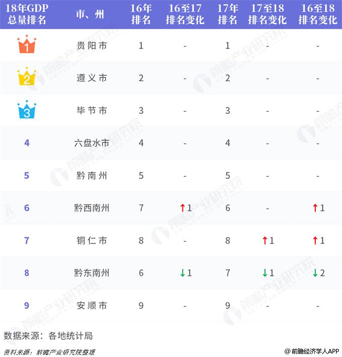 2019生产总值排行_东方第一季度经济运行保持平稳态势全市生产总值排名