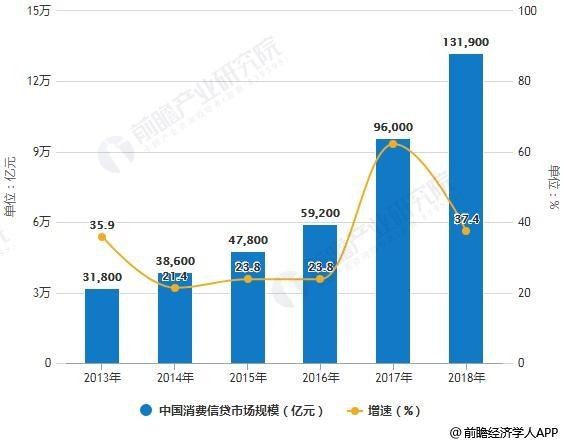 2013-2018年中国消费信贷市场规模统计及增长情况预测