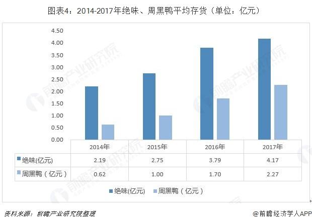 图表4:2014-2017年绝味、周黑鸭平均存货(单位:亿元)