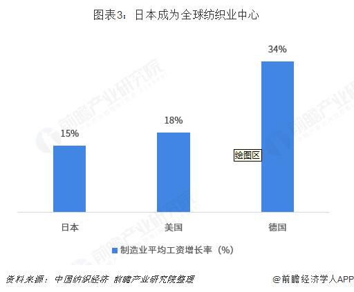 图表3:日本成为全球纺织业中心