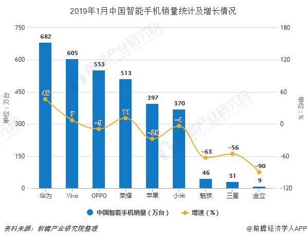 2019年1月中国智能手机销量统计及增长情况
