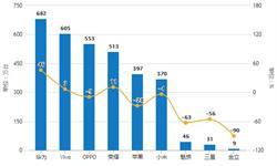 2019年1月中国<em>智能手机</em>行业市场分析:出货量达约3215万部,上市新机型数量下降