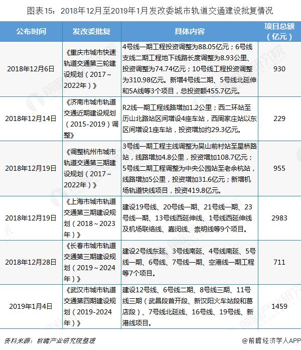 图表15:2018年12月至2019年1月发改委城市轨道交通建设批复情况