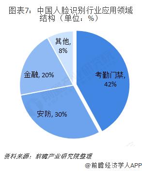 图表7:中国人脸识别行业应用领域结构(单位:%)